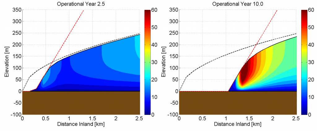 cross_sectional_ice_velocity_open_ice_pit
